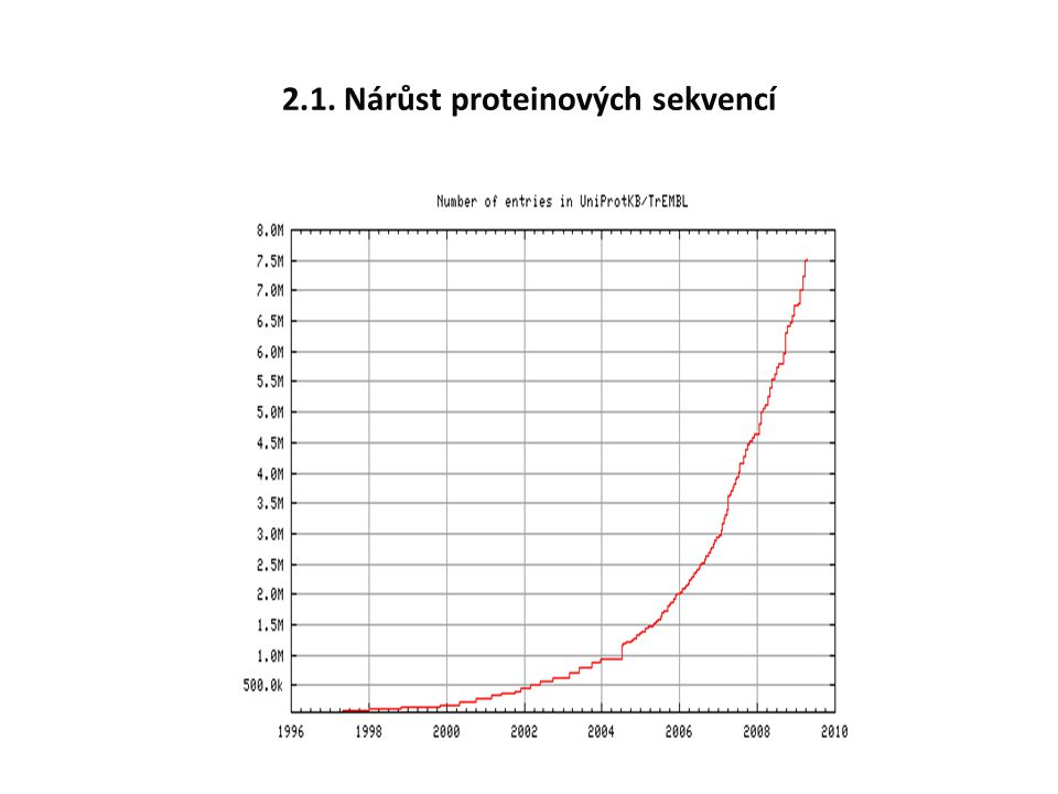 2.1. Nárůst proteinových sekvencí