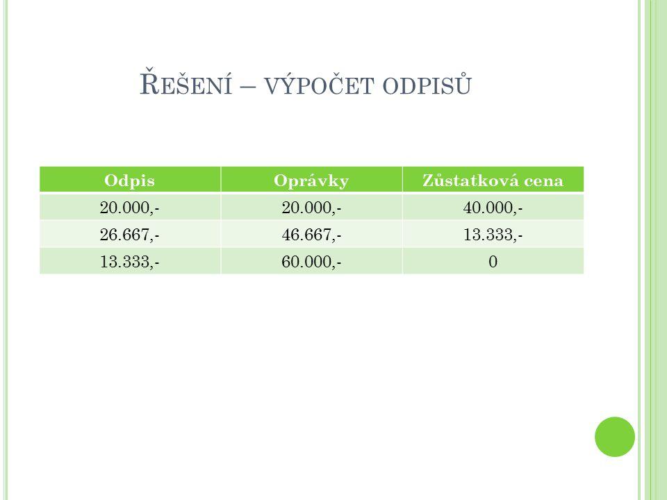 Ř EŠENÍ – VÝPOČET ODPISŮ OdpisOprávkyZůstatková cena 20.000,- 40.000,- 26.667,-46.667,-13.333,- 60.000,-0