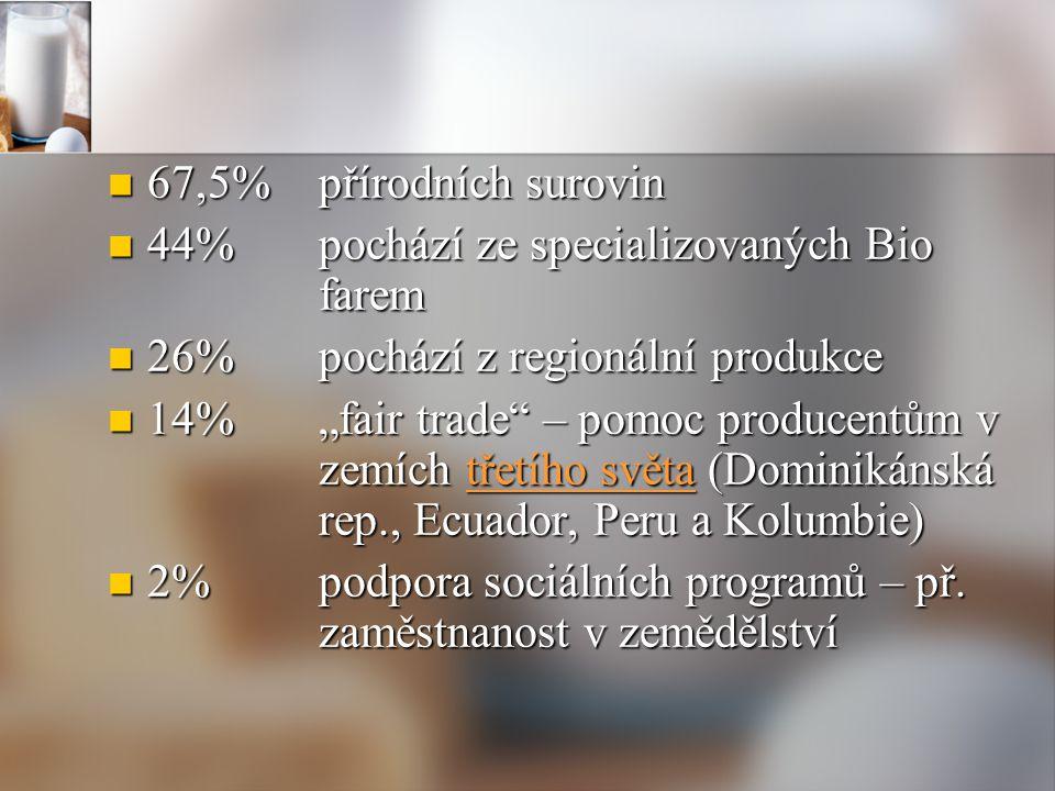 67,5% přírodních surovin 67,5% přírodních surovin 44%pochází ze specializovaných Bio farem 44%pochází ze specializovaných Bio farem 26%pochází z regio
