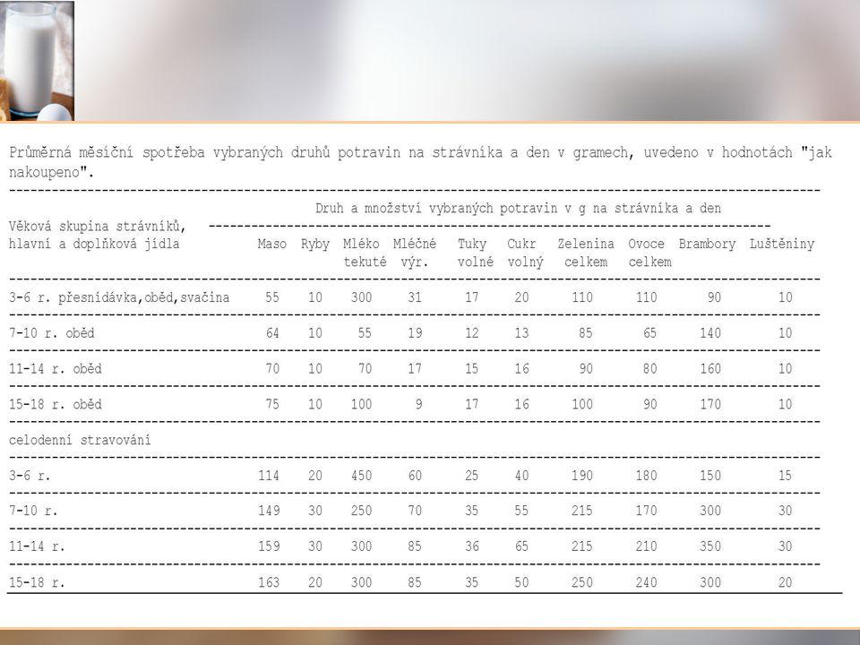 """67,5% přírodních surovin 67,5% přírodních surovin 44%pochází ze specializovaných Bio farem 44%pochází ze specializovaných Bio farem 26%pochází z regionální produkce 26%pochází z regionální produkce 14% """"fair trade – pomoc producentům v zemích třetího světa (Dominikánská rep., Ecuador, Peru a Kolumbie) 14% """"fair trade – pomoc producentům v zemích třetího světa (Dominikánská rep., Ecuador, Peru a Kolumbie)třetího světatřetího světa 2% podpora sociálních programů – př."""