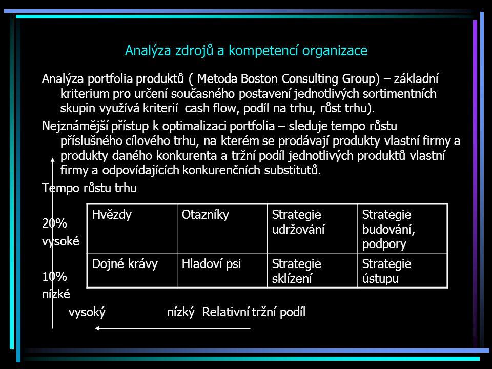 Analýza zdrojů a kompetencí organizace Analýza portfolia produktů ( Metoda Boston Consulting Group) – základní kriterium pro určení současného postave