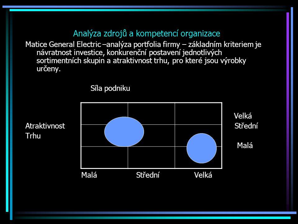 Matice General Electric –analýza portfolia firmy – základním kriteriem je návratnost investice, konkurenční postavení jednotlivých sortimentních skupi