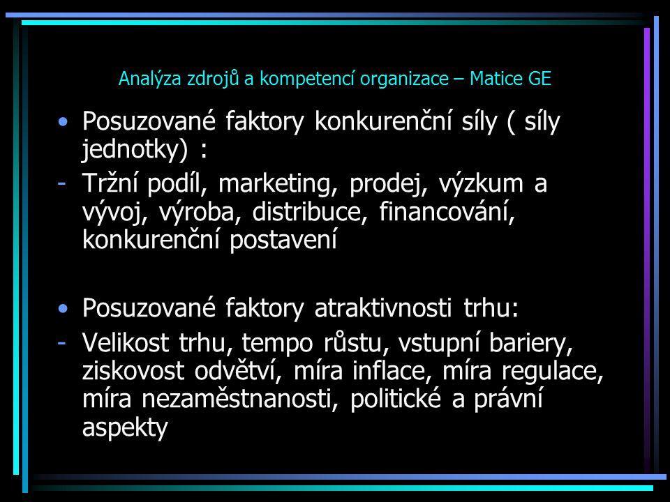 Analýza zdrojů a kompetencí organizace – Matice GE Posuzované faktory konkurenční síly ( síly jednotky) : -Tržní podíl, marketing, prodej, výzkum a vý