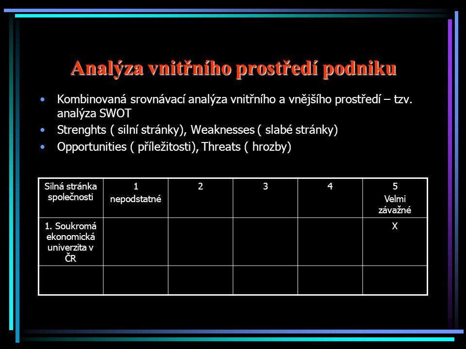 Analýza vnitřního prostředí podniku Kombinovaná srovnávací analýza vnitřního a vnějšího prostředí – tzv. analýza SWOT Strenghts ( silní stránky), Weak