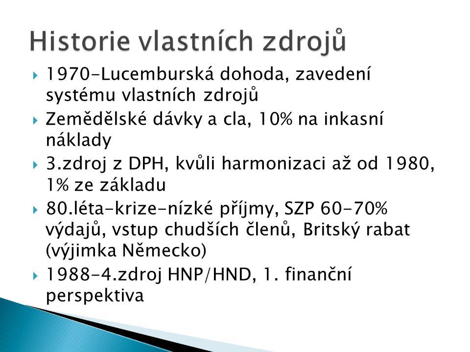  1970-Lucemburská dohoda, zavedení systému vlastních zdrojů  Zemědělské dávky a cla, 10% na inkasní náklady  3.zdroj z DPH, kvůli harmonizaci až od 1980, 1% ze základu  80.léta-krize-nízké příjmy, SZP 60-70% výdajů, vstup chudších členů, Britský rabat (výjimka Německo)  1988-4.zdroj HNP/HND, 1.