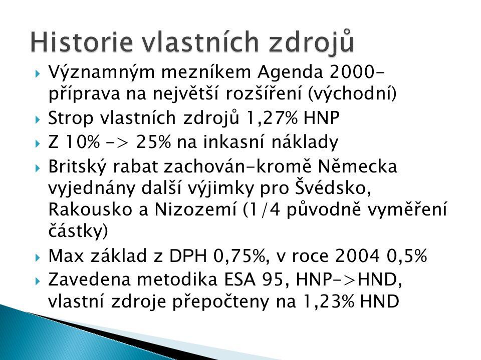  Významným mezníkem Agenda 2000- příprava na největší rozšíření (východní)  Strop vlastních zdrojů 1,27% HNP  Z 10% -> 25% na inkasní náklady  Bri