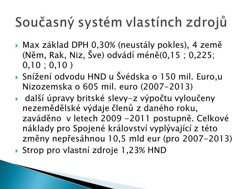 Max základ DPH 0,30% (neustály pokles), 4 země (Něm, Rak, Niz, Šve) odvádí méně(0,15 ; 0,225; 0,10 ; 0,10 )  Snížení odvodu HND u Švédska o 150 mil.