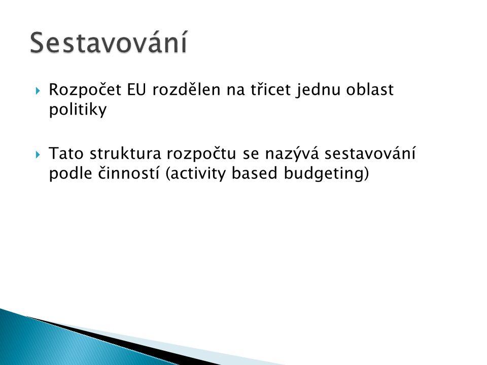  Rozpočet EU rozdělen na třicet jednu oblast politiky  Tato struktura rozpočtu se nazývá sestavování podle činností (activity based budgeting)