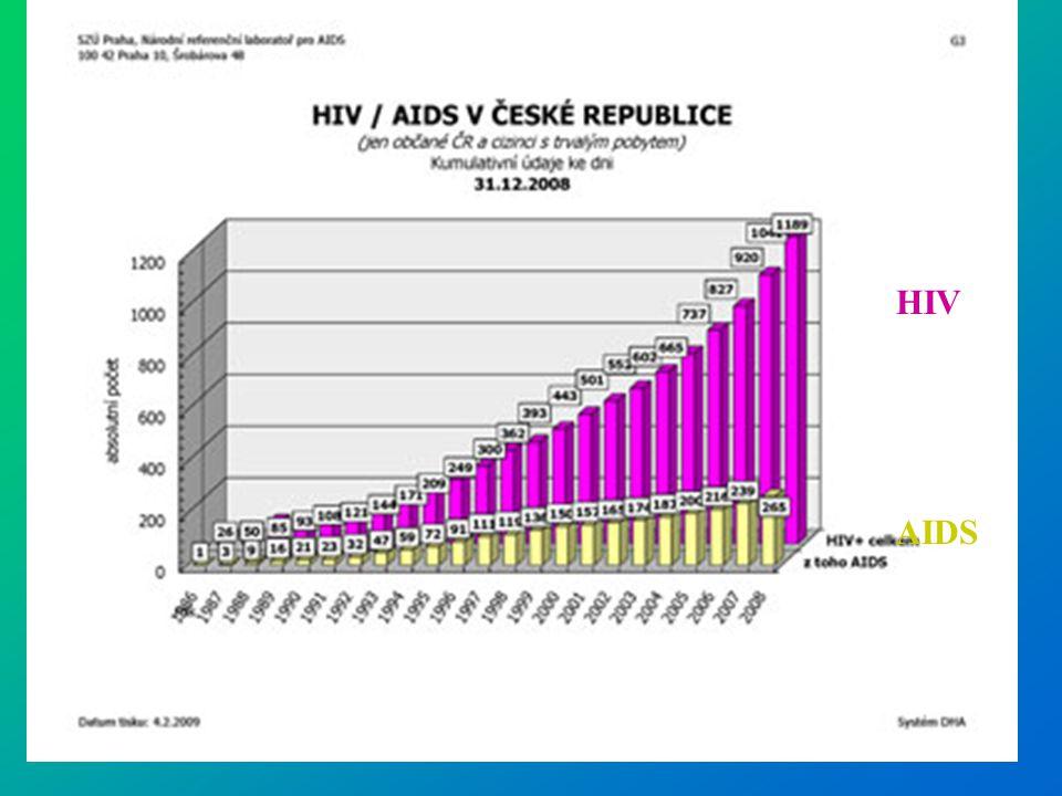 HIV ve světě Je po celém světě Jedná se o pandémii Více jak 36 milionů lidí je nakaženo Z toho 26 milionů AFRIKA (20% tamější populace)