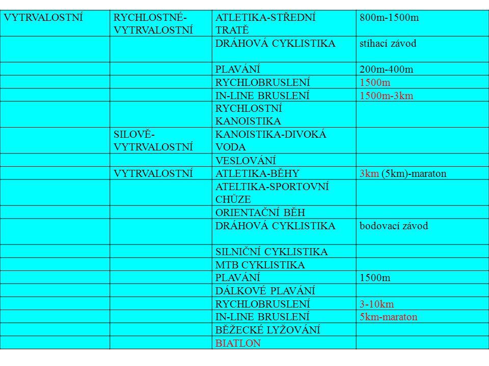 VYTRVALOSTNÍRYCHLOSTNÉ- VYTRVALOSTNÍ ATLETIKA-STŘEDNÍ TRATĚ 800m-1500m DRÁHOVÁ CYKLISTIKAstíhací závod PLAVÁNÍ200m-400m RYCHLOBRUSLENÍ1500m IN-LINE BRUSLENÍ1500m-3km RYCHLOSTNÍ KANOISTIKA SILOVĚ- VYTRVALOSTNÍ KANOISTIKA-DIVOKÁ VODA VESLOVÁNÍ VYTRVALOSTNÍATLETIKA-BĚHY3km (5km)-maraton ATELTIKA-SPORTOVNÍ CHŮZE ORIENTAČNÍ BĚH DRÁHOVÁ CYKLISTIKAbodovací závod SILNIČNÍ CYKLISTIKA MTB CYKLISTIKA PLAVÁNÍ1500m DÁLKOVÉ PLAVÁNÍ RYCHLOBRUSLENÍ3-10km IN-LINE BRUSLENÍ5km-maraton BĚŽECKÉ LYŽOVÁNÍ BIATLON