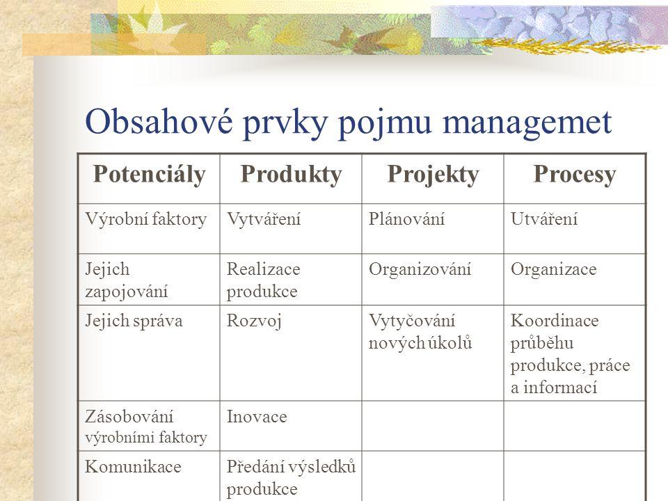 Obsahové prvky pojmu managemet PotenciályProduktyProjektyProcesy Výrobní faktoryVytvářeníPlánováníUtváření Jejich zapojování Realizace produkce OrganizováníOrganizace Jejich správaRozvojVytyčování nových úkolů Koordinace průběhu produkce, práce a informací Zásobování výrobními faktory Inovace KomunikacePředání výsledků produkce