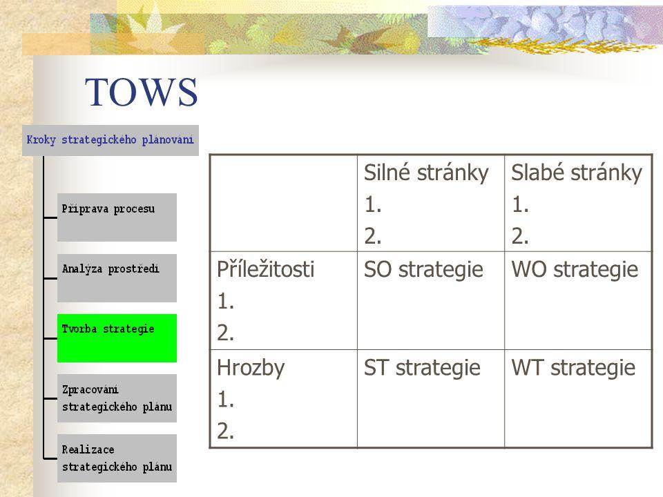 TOWS Silné stránky 1.2. Slabé stránky 1. 2. Příležitosti 1.