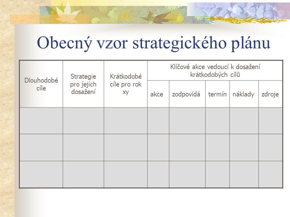Obecný vzor strategického plánu Dlouhodobé cíle Strategie pro jejich dosažení Krátkodobé cíle pro rok xy Klíčové akce vedoucí k dosažení krátkodobých cílů akcezodpovídátermínnákladyzdroje