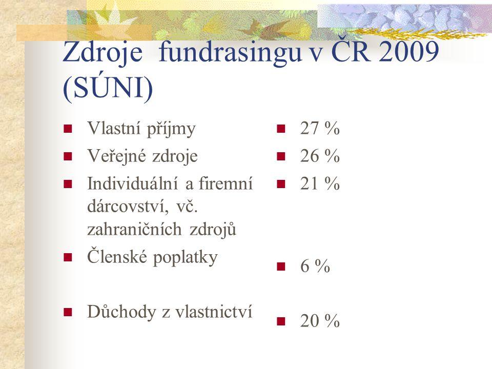 Zdroje fundrasingu v ČR 2009 (SÚNI) Vlastní příjmy Veřejné zdroje Individuální a firemní dárcovství, vč.