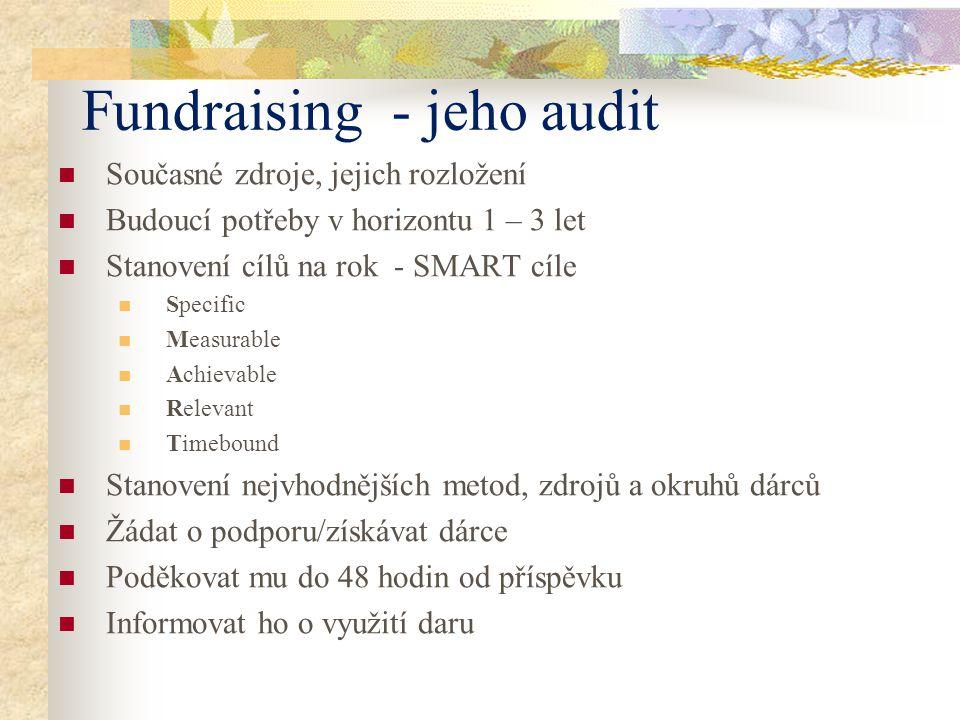 Fundraising - jeho audit Současné zdroje, jejich rozložení Budoucí potřeby v horizontu 1 – 3 let Stanovení cílů na rok - SMART cíle Specific Measurable Achievable Relevant Timebound Stanovení nejvhodnějších metod, zdrojů a okruhů dárců Žádat o podporu/získávat dárce Poděkovat mu do 48 hodin od příspěvku Informovat ho o využití daru