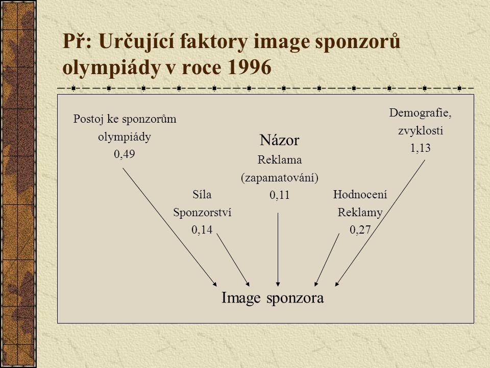 Př: Určující faktory image sponzorů olympiády v roce 1996 Postoj ke sponzorům olympiády 0,49 Demografie, zvyklosti 1,13 Názor Reklama (zapamatování) 0,11 Síla Sponzorství 0,14 Hodnocení Reklamy 0,27 Image sponzora