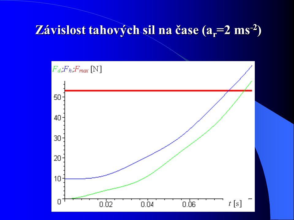 Závislost tahových sil na čase (a r =2 ms -2 )