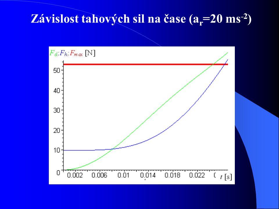 Závislost tahových sil na čase (a r =20 ms -2 )