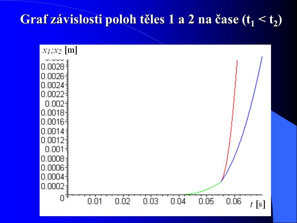 Graf závislosti poloh těles 1 a 2 na čase (t 1 < t 2 )