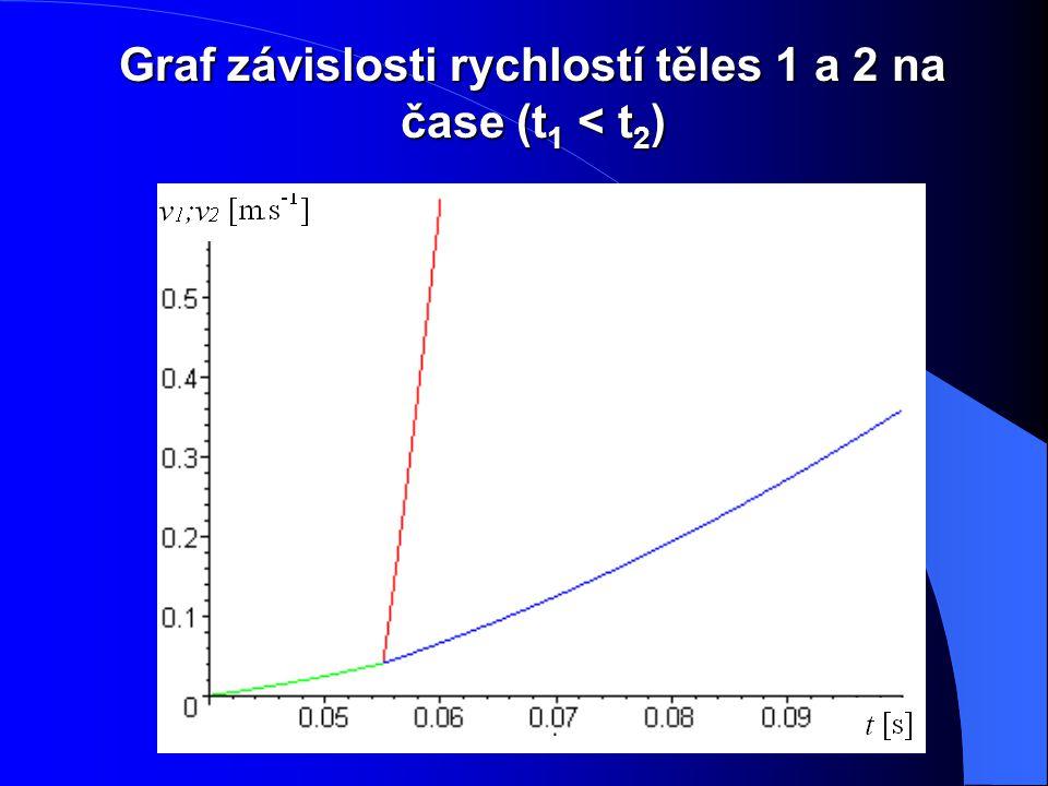 Graf závislosti rychlostí těles 1 a 2 na čase (t 1 < t 2 )