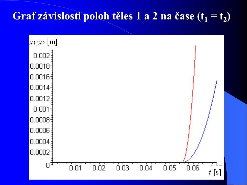 Graf závislosti poloh těles 1 a 2 na čase (t 1 = t 2 )