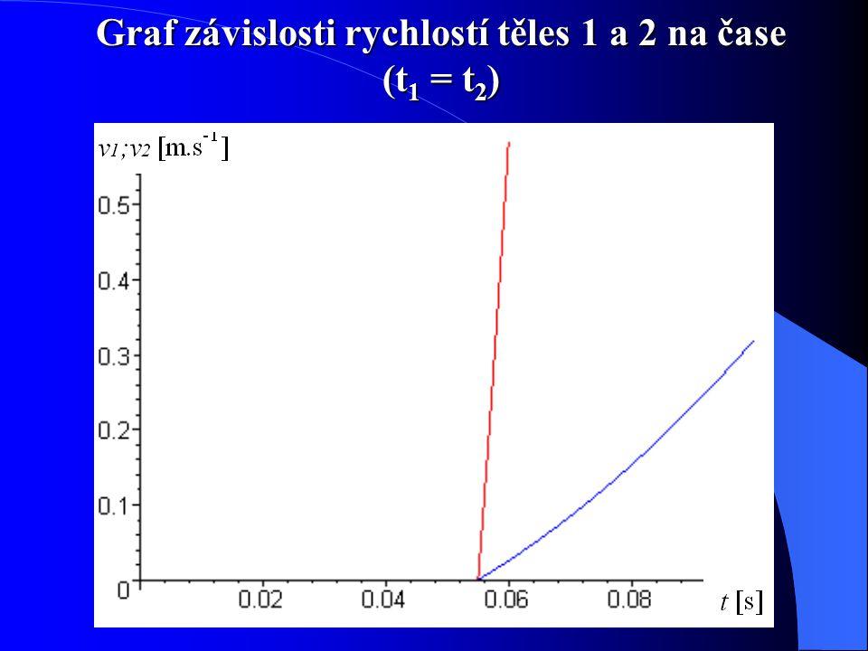 Graf závislosti rychlostí těles 1 a 2 na čase (t 1 = t 2 )