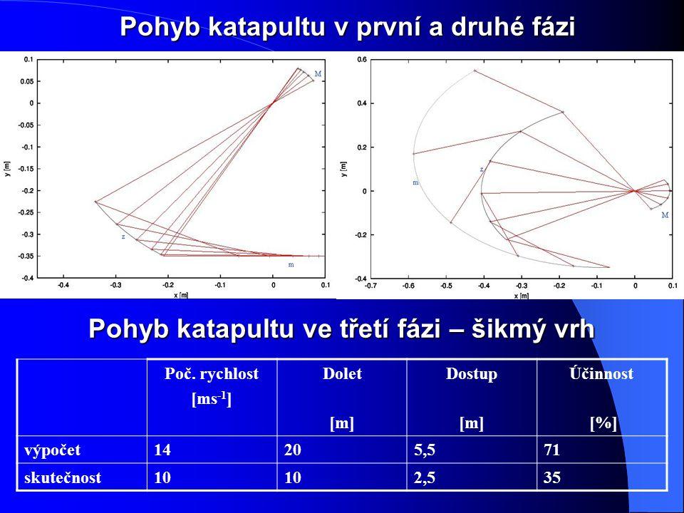 Pohyb katapultu v první a druhé fázi Pohyb katapultu ve třetí fázi – šikmý vrh Poč.