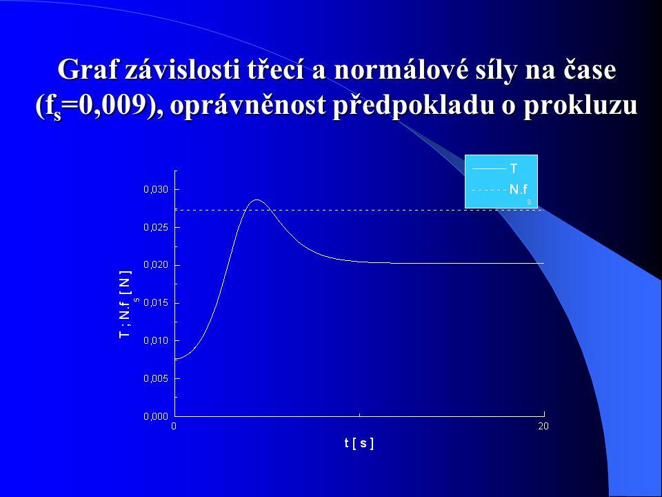 Graf závislosti třecí a normálové síly na čase (f s =0,009), oprávněnost předpokladu o prokluzu