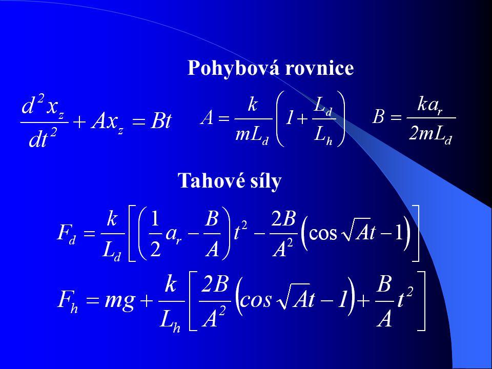 Pohybová rovnice Tahové síly