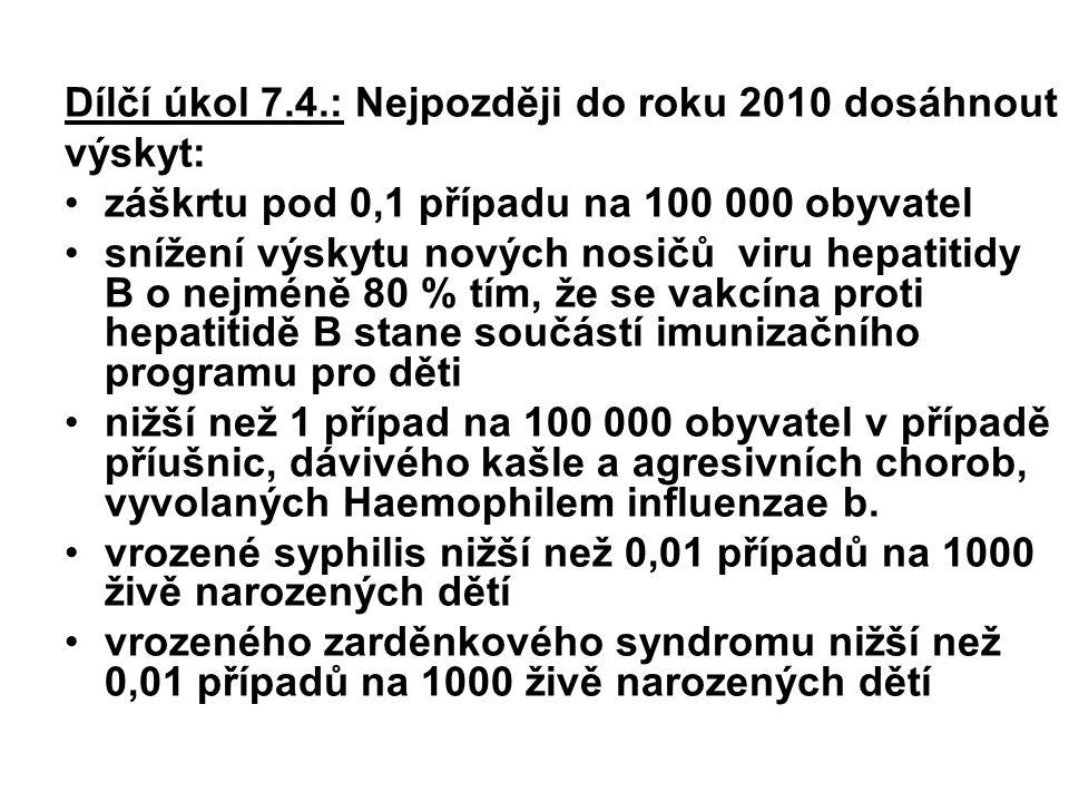 Dílčí úkol 7.4.: Nejpozději do roku 2010 dosáhnout výskyt: záškrtu pod 0,1 případu na 100 000 obyvatel snížení výskytu nových nosičů viru hepatitidy B
