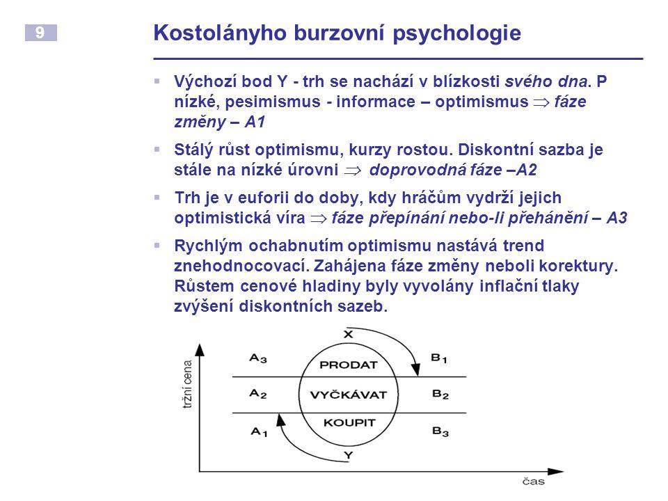 9 Kostolányho burzovní psychologie  Výchozí bod Y - trh se nachází v blízkosti svého dna.