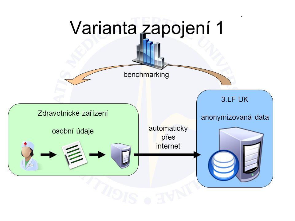 Systém pro evidenci NU v prostoru vyhrazeném pro zdravotnické zařízení v datovém centru 3.LF UK osobní údaje Zdravotnické zařízení osobní údaje 3.LF UK anonymizovaná data Varianta zapojení 2 přímé zadání či přepisování z papírového formuláře zabezpečeným spojením přes internet automaticky benchmarking