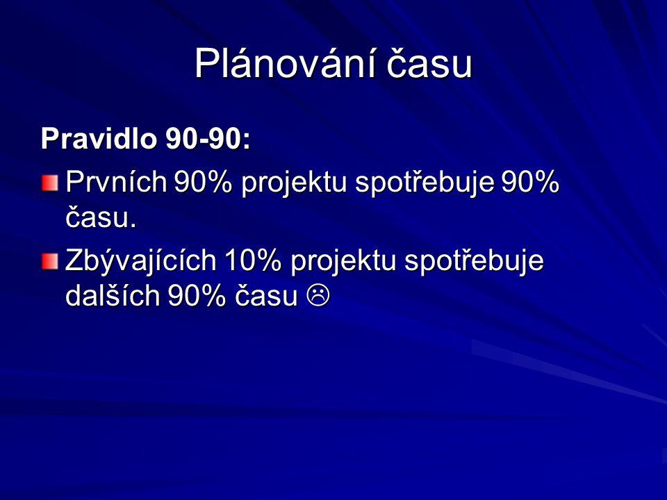 Plánování času Pravidlo 90-90: Prvních 90% projektu spotřebuje 90% času. Zbývajících 10% projektu spotřebuje dalších 90% času 
