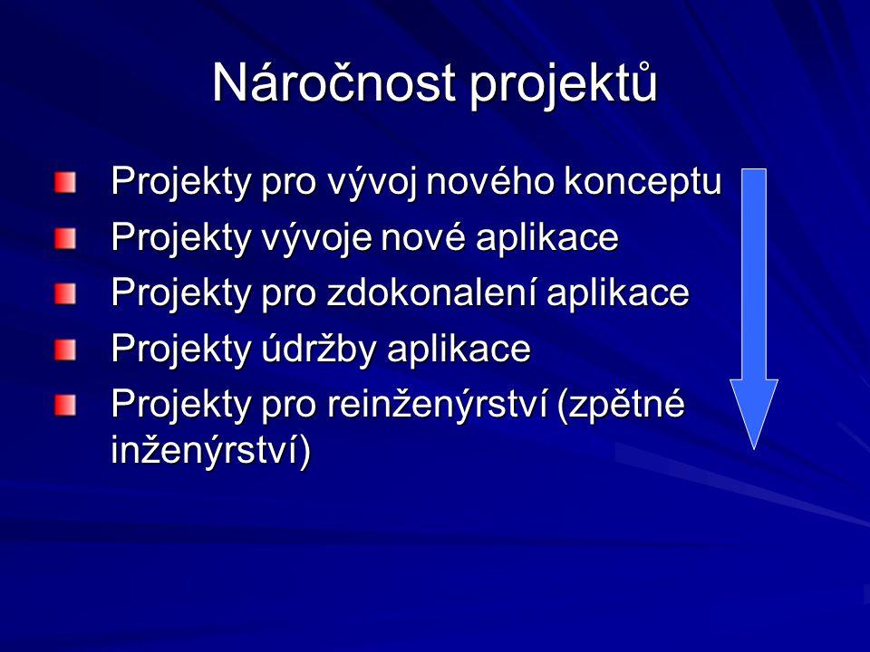 Náročnost projektů Projekty pro vývoj nového konceptu Projekty vývoje nové aplikace Projekty pro zdokonalení aplikace Projekty údržby aplikace Projekty pro reinženýrství (zpětné inženýrství)