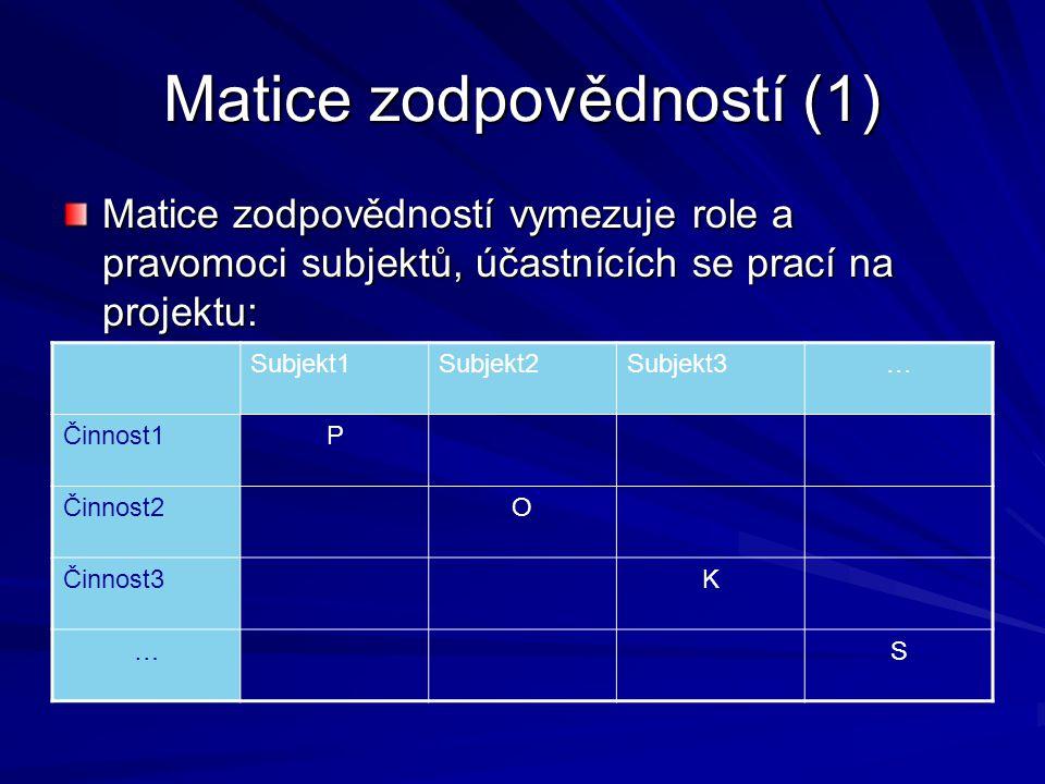 Matice zodpovědností (1) Matice zodpovědností vymezuje role a pravomoci subjektů, účastnících se prací na projektu: Subjekt1Subjekt2Subjekt3… Činnost1P Činnost2O Činnost3K …S