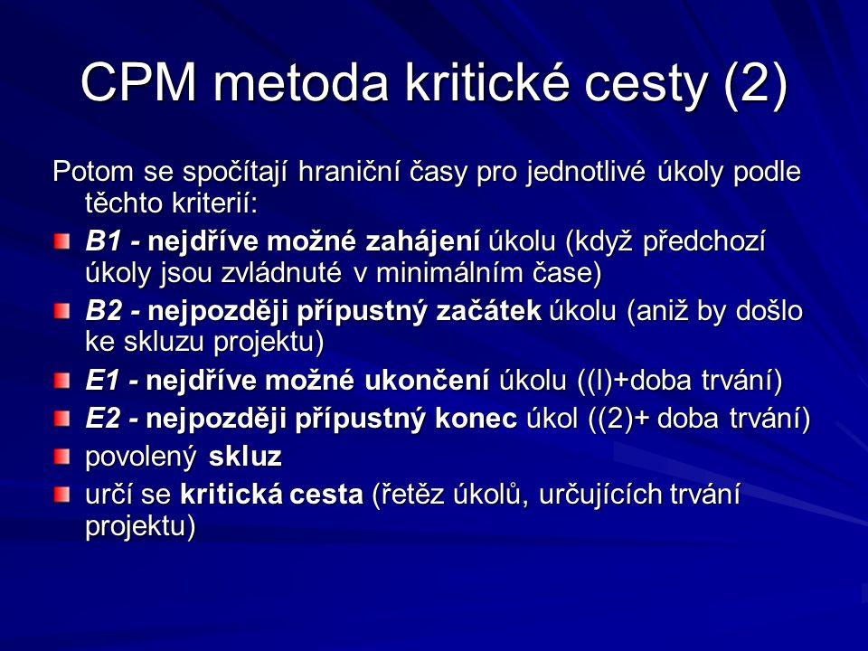 CPM metoda kritické cesty (2) Potom se spočítají hraniční časy pro jednotlivé úkoly podle těchto kriterií: B1 - nejdříve možné zahájení úkolu (když předchozí úkoly jsou zvládnuté v minimálním čase) B2 - nejpozději přípustný začátek úkolu (aniž by došlo ke skluzu projektu) E1 - nejdříve možné ukončení úkolu ((l)+doba trvání) E2 - nejpozději přípustný konec úkol ((2)+ doba trvání) povolený skluz určí se kritická cesta (řetěz úkolů, určujících trvání projektu)