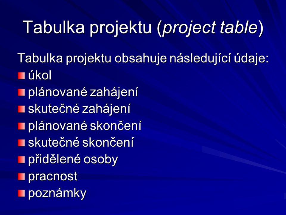 Tabulka projektu (project table) Tabulka projektu obsahuje následující údaje: úkol plánované zahájení skutečné zahájení plánované skončení skutečné skončení přidělené osoby pracnostpoznámky