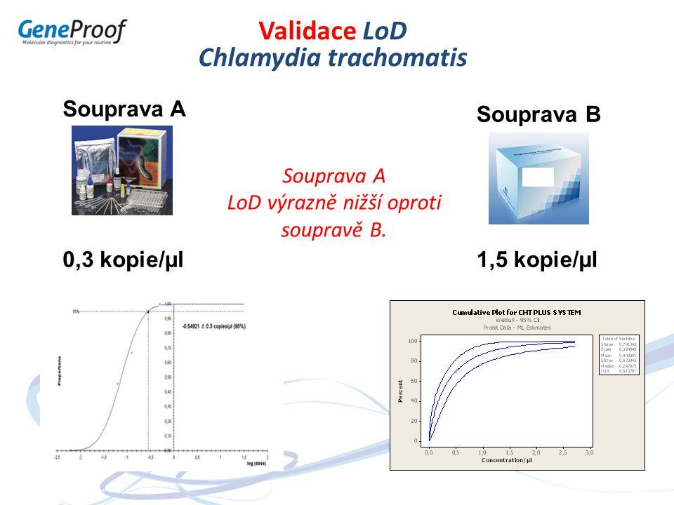 Souprava A Souprava B Validace LoD Chlamydia trachomatis 0,3 kopie/µl1,5 kopie/µl Souprava A LoD výrazně nižší oproti soupravě B.