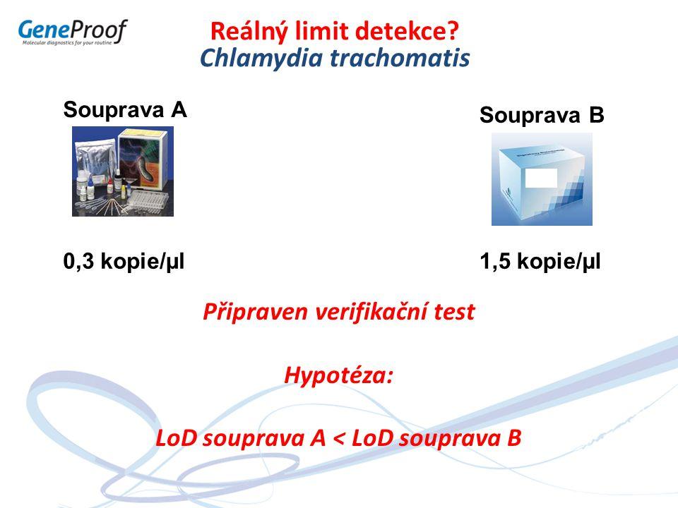 Souprava A Souprava B Reálný limit detekce? Chlamydia trachomatis 0,3 kopie/µl1,5 kopie/µl Připraven verifikační test Hypotéza: LoD souprava A < LoD s