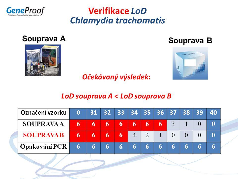 Souprava A Souprava B Verifikace LoD Chlamydia trachomatis Označení vzorku031323334353637383940 SOUPRAVA A66666663100 SOUPRAVA B66664210000 Opakování