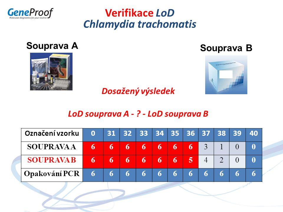 Souprava A Souprava B Verifikace LoD Chlamydia trachomatis Označení vzorku031323334353637383940 SOUPRAVA A66666663100 SOUPRAVA B66666654200 Opakování