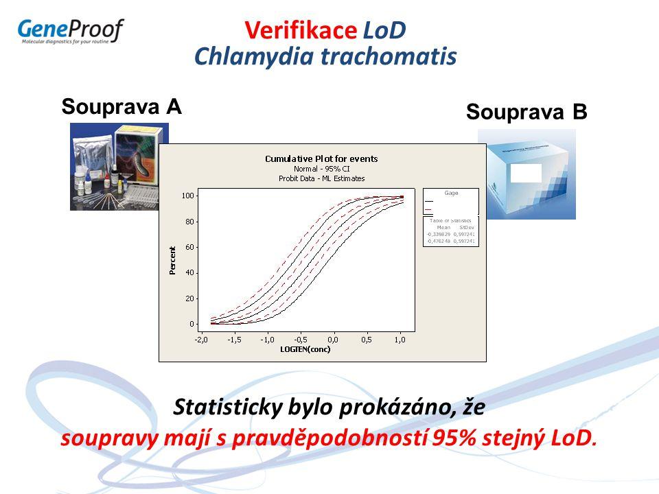 Souprava A Souprava B Verifikace LoD Chlamydia trachomatis Statisticky bylo prokázáno, že soupravy mají s pravděpodobností 95% stejný LoD.
