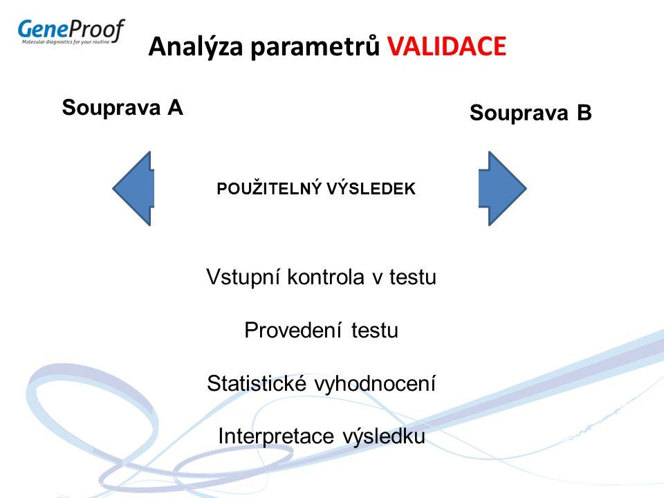 Souprava A Souprava B Analýza parametrů VALIDACE Vstupní kontrola v testu Provedení testu Statistické vyhodnocení Interpretace výsledku POUŽITELNÝ VÝS