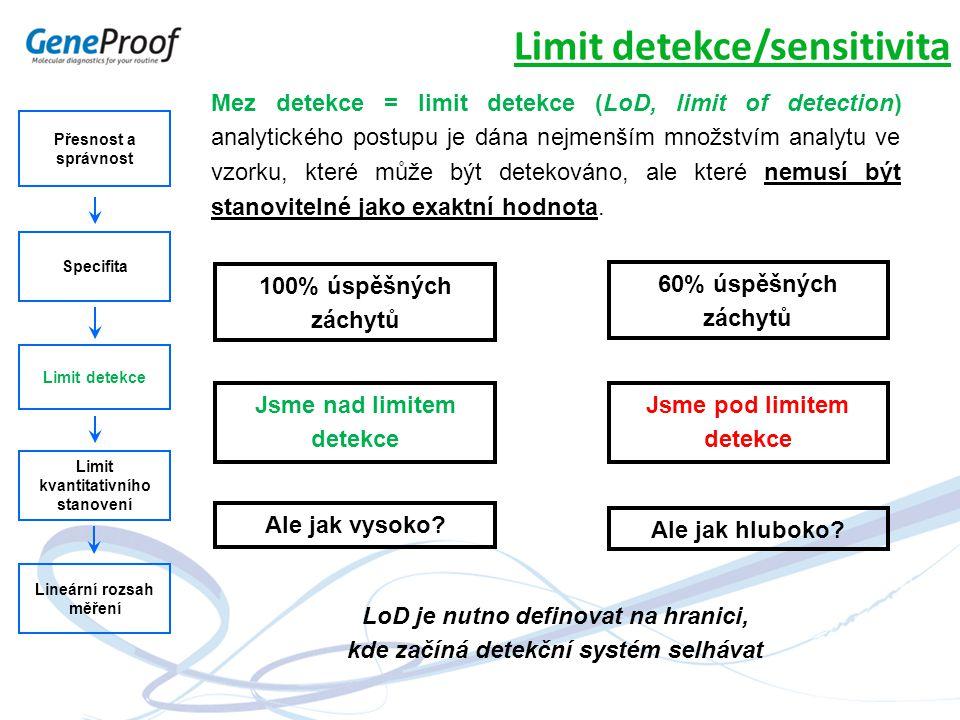 Přesnost a správnost Specifita Limit detekce Limit kvantitativního stanovení Lineární rozsah měření Limit detekce/sensitivita Mez detekce = limit dete