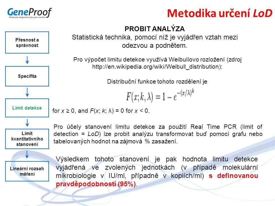 Přesnost a správnost Specifita Limit detekce Limit kvantitativního stanovení Lineární rozsah měření Metodika určení LoD PROBIT ANALÝZA Statistická tec