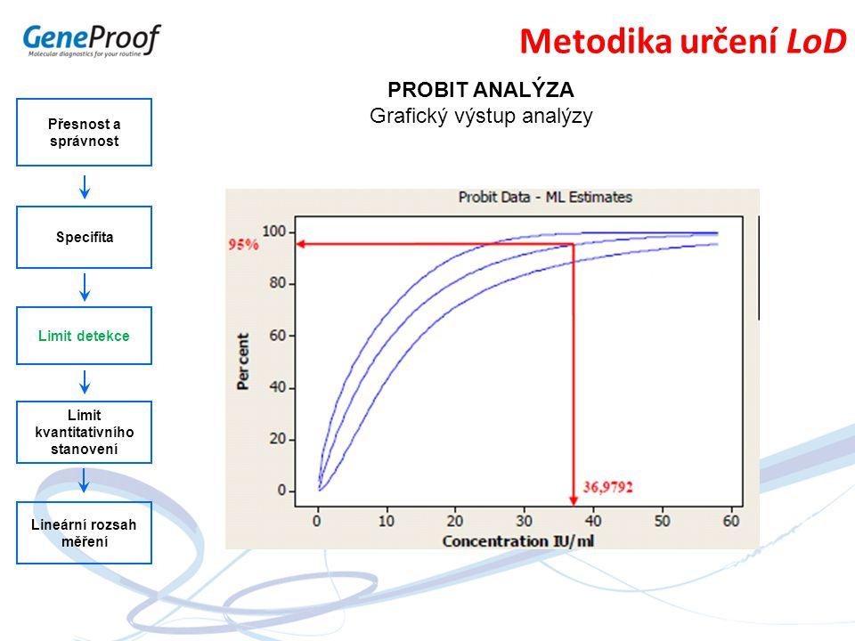 Přesnost a správnost Specifita Limit detekce Limit kvantitativního stanovení Lineární rozsah měření Metodika určení LoD PROBIT ANALÝZA Grafický výstup