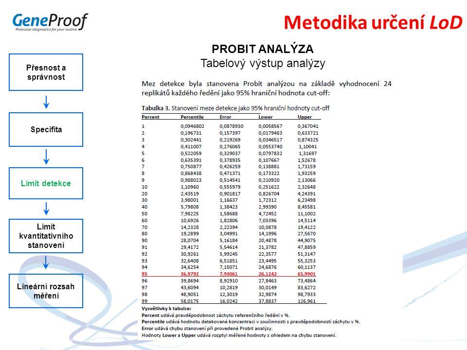 Přesnost a správnost Specifita Limit detekce Limit kvantitativního stanovení Lineární rozsah měření Metodika určení LoD PROBIT ANALÝZA Tabelový výstup