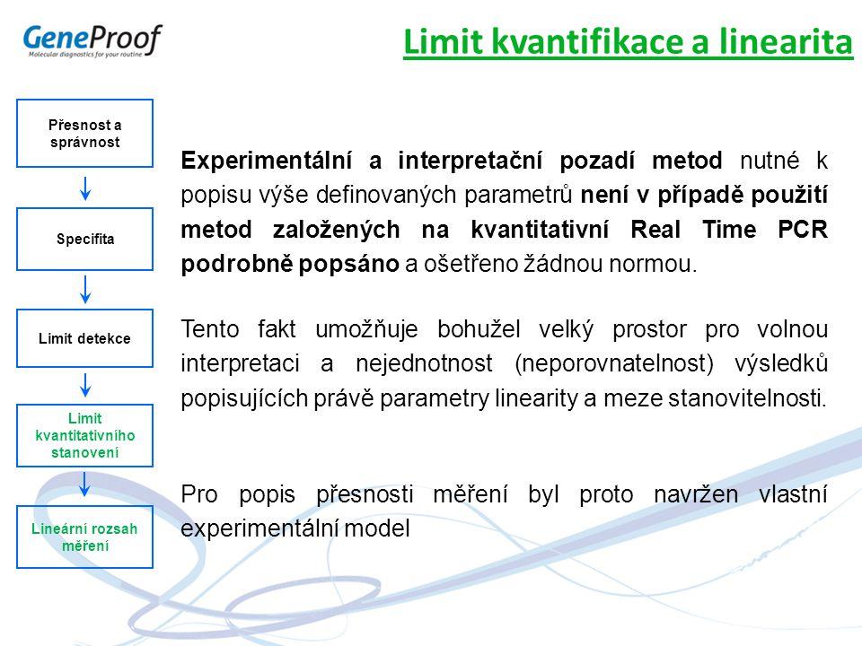 Přesnost a správnost Specifita Limit detekce Limit kvantitativního stanovení Lineární rozsah měření Limit kvantifikace a linearita Experimentální a in