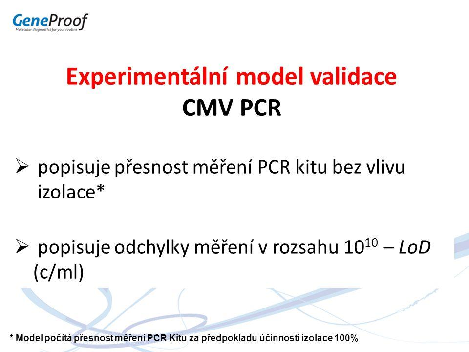 Experimentální model validace CMV PCR  popisuje přesnost měření PCR kitu bez vlivu izolace*  popisuje odchylky měření v rozsahu 10 10 – LoD (c/ml) *