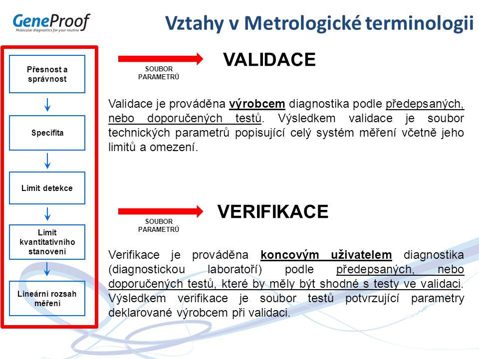 Vztahy v Metrologické terminologii VALIDACE Přesnost a správnost Specifita Limit detekce Limit kvantitativního stanovení Lineární rozsah měření Valida